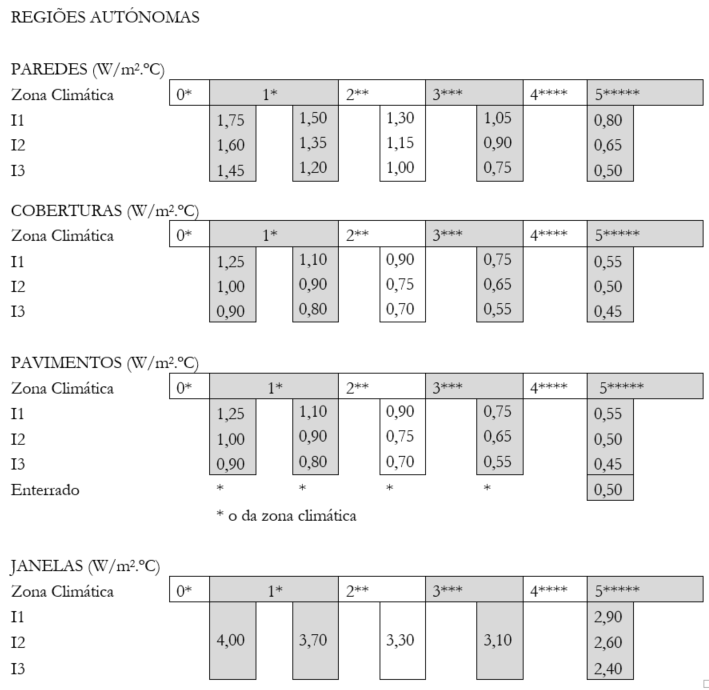 Modelo de habitação Regiões Autónomas